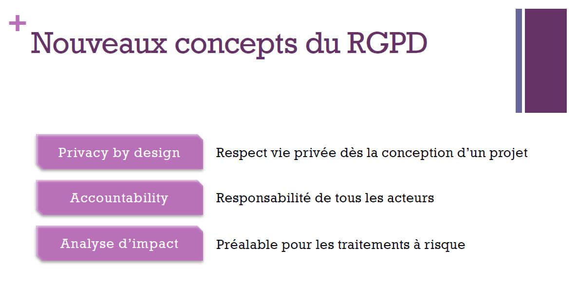 Nouveaux concepts du RGPD