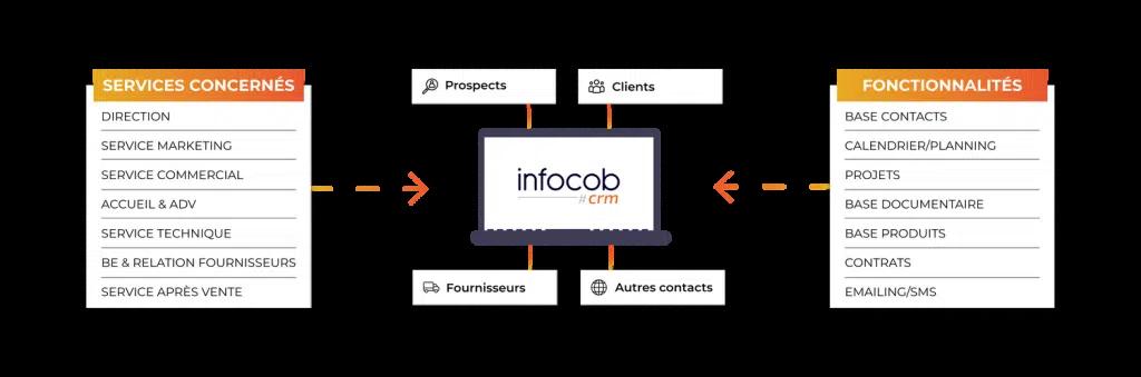 Intégration de CRM pour PME - Infocob CRM
